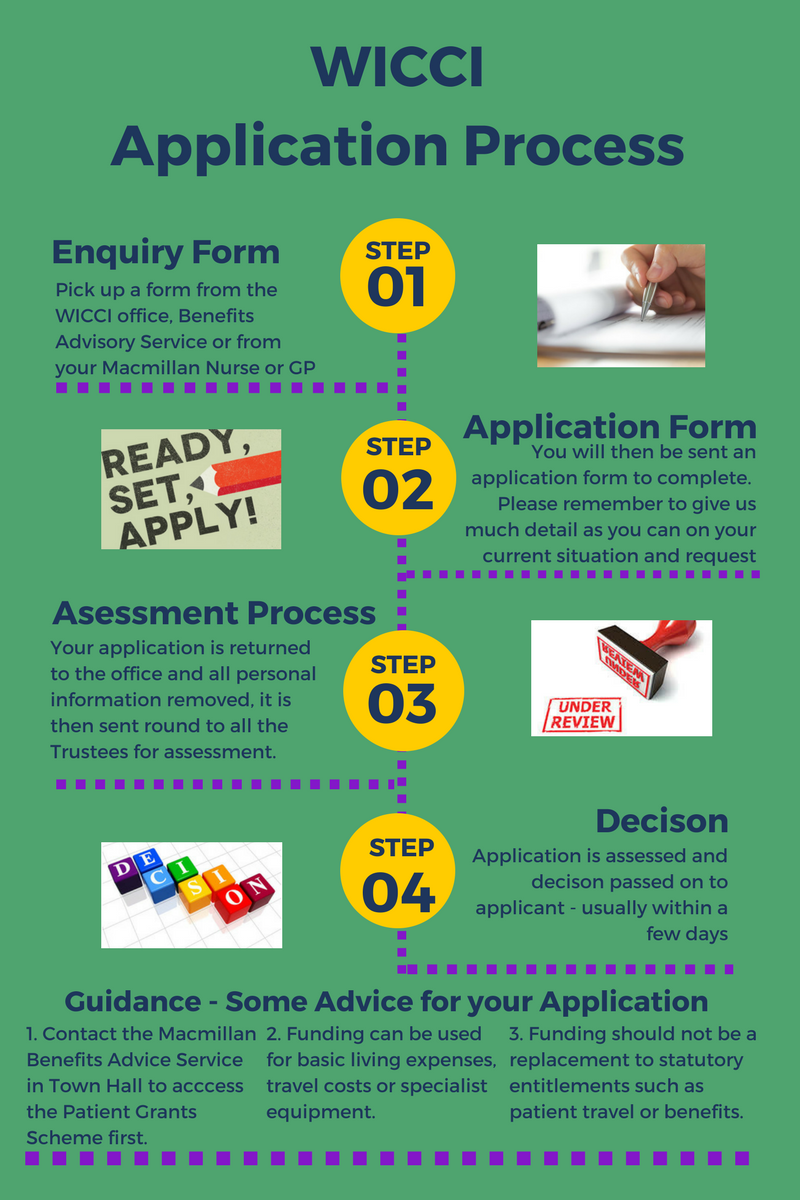 WICCI Application Process